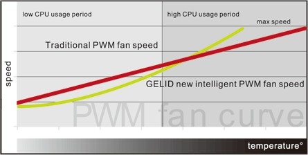 The intelligent GELID PWM Curve is more efficient than the traditional red curve of other PWM fans
