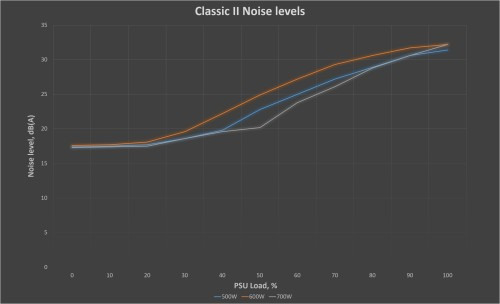 Noise level chart for the Classic II, based on PSU load